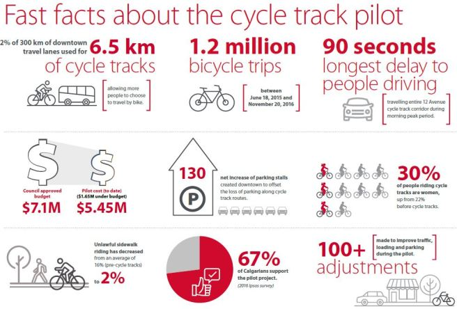 cycle-tracks-fast-facts-2016